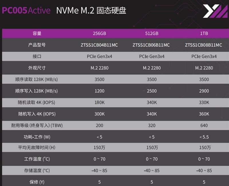 长江存储致钛SC001 1TB SSD评测:连续600GB写入不掉速
