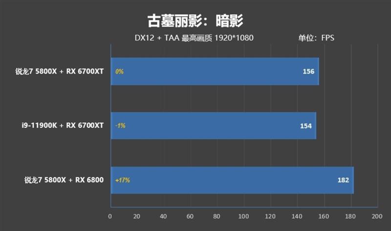 顶级八核的较量!锐龙7 5800X VS. i9-11900K:近3000元差距谁更值得购买