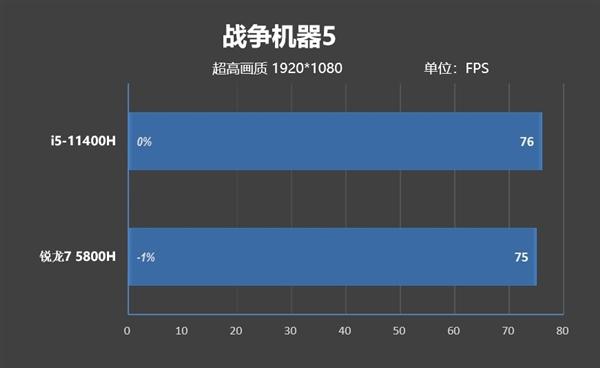 i5-11400H VS.锐龙7 5800H大战17款单机游戏:酷睿13款领先