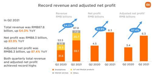 小米5亿元收购自动驾驶技术公司,主创团队来自微软!二季度营收净利均创单季历史新高