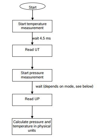 BMP180 temperature measurement.jpg