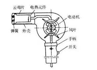 电吹风机结构图