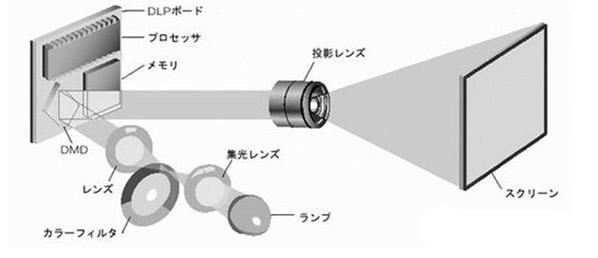 投影仪原理图