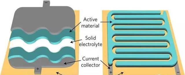 超级电容器结构