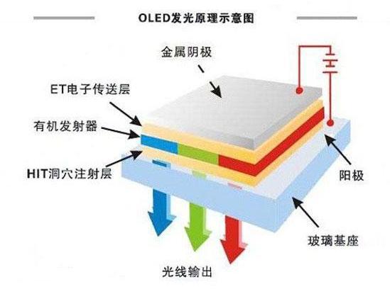 OLED的结构